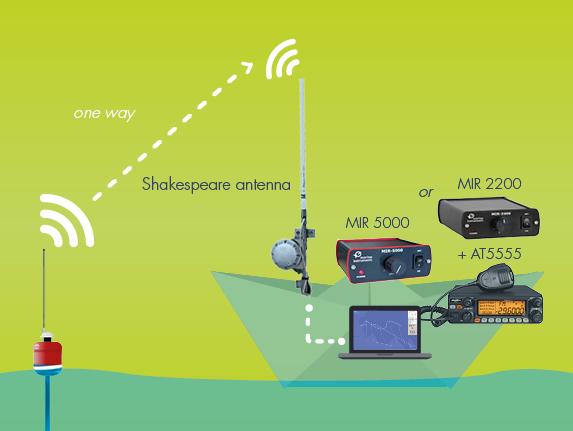 Satellite GPS buoy schema