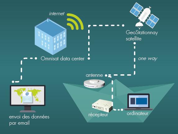 schema_omnisat_kit de réception de données
